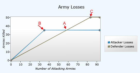 ArmyLossGraph.png